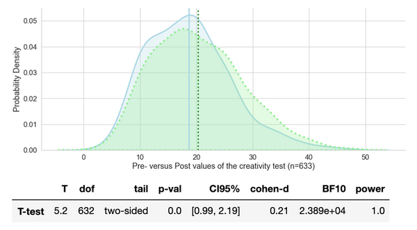 Visualizations for Density Estimations and T-tests